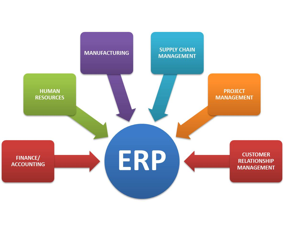 How Enterprise Resource Planning Systems Erps Are Going